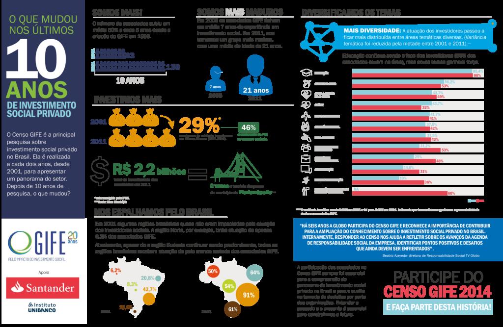 InfoO que mudou 10 anos investimento social privado