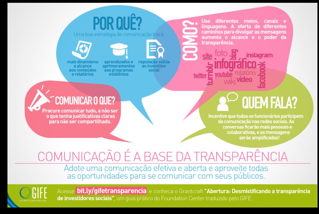 InfoTransparência comunicação