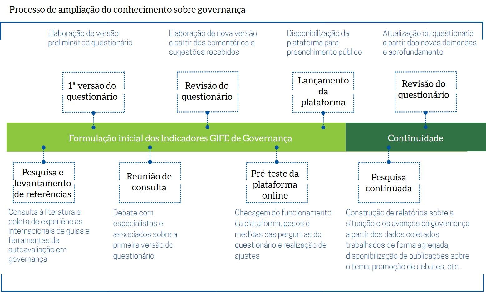 Figura_processo_governança