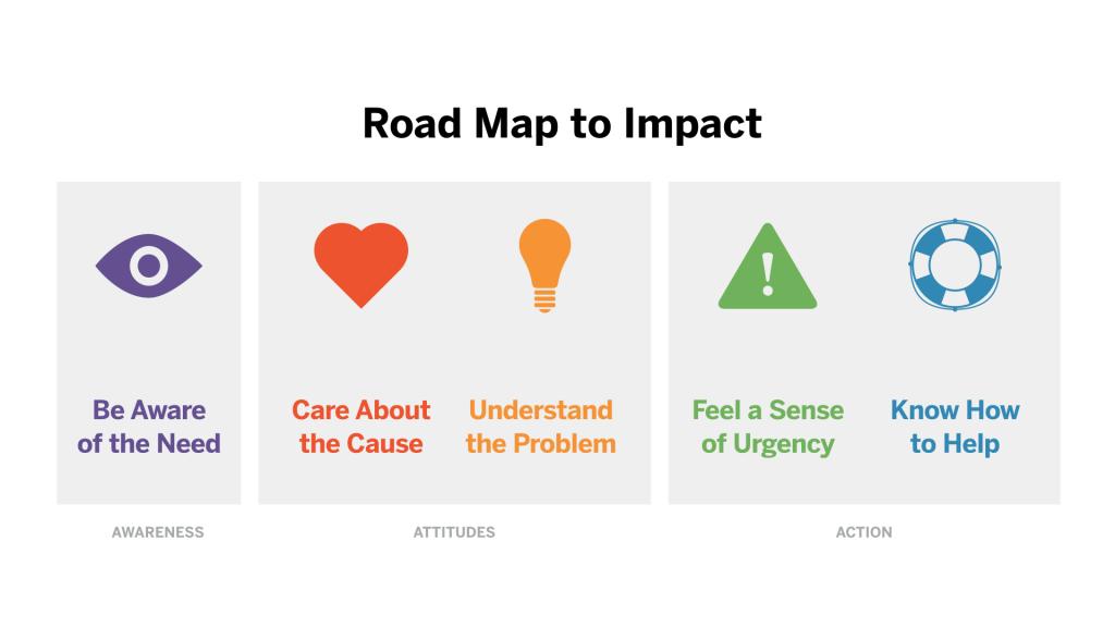 roadmap_to_impact-001-1